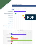 Gantt Chart Implementasi ISO 14001;2015