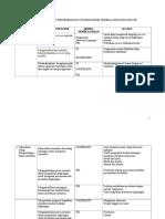 Tabel Penerapan Dan Pengembangan Strategi