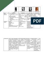 239968836-CUADRO-COMPARATIVO-MODELO-PSICODINAMICO-docx.docx