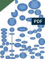 Mapa Mental Modelo Rup