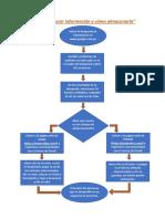 Procesos de Búsqueda y Almacenamiento de Información