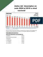 Desempleo en El Perú Desde 2004 Al 2016 a Nivel Nacional