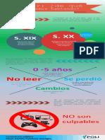 Infografia de La Lectura