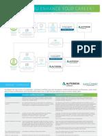 Autodesk Certification_pathway Diagram