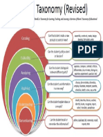 Anderson and Krathwohl Revised Taxonomy Graphic