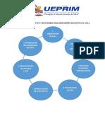 Ciclo de monitoreo de actividad docente