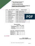 Msc Chemistry 2016 17 Msc Chemistry Placement Statistics