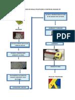 Flujograma de Procesos de Malla Polietileno a Partir Del Bagazo de Caña de Azucar