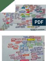 Mapa Conceptual_estado Del Arte Sautu Hdez Sampieri y Tamayo