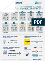 Indonesia Infographics 2017