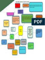 Mapa Mental Registros de Cuentas Contables