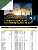 Electric Power Generation in Greece - 2018 Data