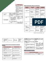 CHART- CIVIL LAW.docx