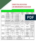 Reinforcement Steel Specification 01