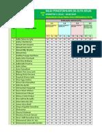 Daftar Nilai FK Semester II (Dua) Kls. III-A