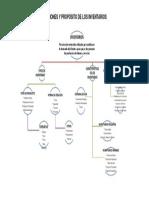 MAPA CONCEPTUAL FUNCIONES Y PROPÓSITO DE LOS INVENTARIOS.pdf