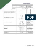 Formulario de campo magnético