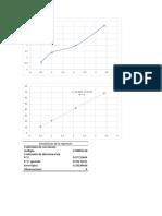 Grafricas con metodo de minismo cuadrados