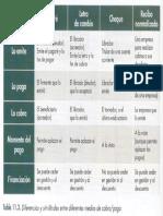 Diferencias Entre Letra, Cheque y Pagaré