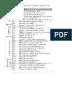 Procesos de Cobit vs Areas de Gobierno de TI