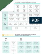 Yoyo Chinese Time Words Cheat Sheet_0.pdf