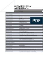 245317666-Usos-Magicos-de-La-Aromaterapia.docx