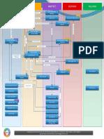 Azure security Map