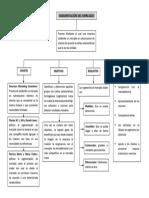 Mapa Conceptual Seg. Mercado