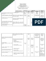 District Action Plan in Epp- Home Economics