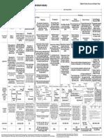 Log Response & Characteristics Chart