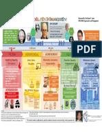 Mental Model of Evolution of Organization