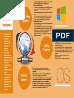 System Software Mind Map