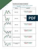 Patrones de Cambio de Tendencia TradingLatino