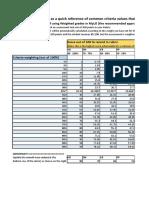 Rubric Points Calculator