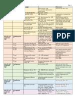 Pharm I - Abx Chart