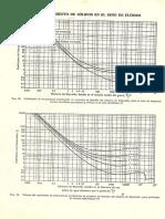 Coeficiente de Frotamiento vs. Nº de Reynolds