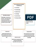 SDP mindmap 1-3