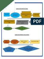 ESQUEMA DE DIAGRAMA PRACTICA 2.docx