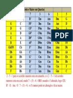 Campo Harmônico Maior em Quartas-1.pdf