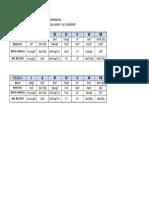 Tabla Comparativa de tonalidades mayores y menores