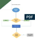 Flujograma secuencia de la identificación del objetivo general..docx