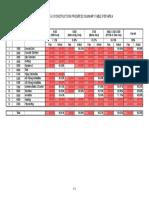 Attachment-5-3 Const Prog Summary Table Per Area for Zones 3