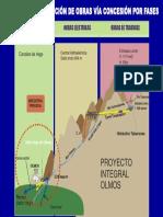 Esquema Proyecto Olmos via Fases de Concesion