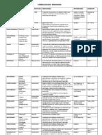 Farmacos Endogenos y Hemotopeyeticos