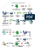 Diagrama de Proceso para el módulo de almacén