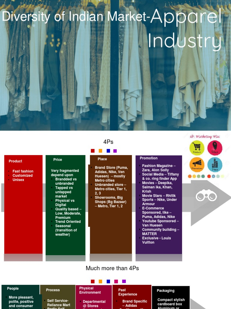 Diversity Of Indian Market Fashion Design