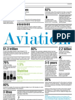 Facts & Figures about Aviation
