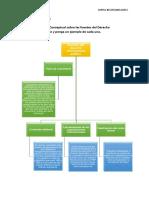 Belen-Dorka- Mapa Conceptual Fuentes Derecho Internacional Público