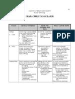 Characteristics of Labor 09