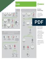 Penetrant Testing Process Guide Methods a B C D